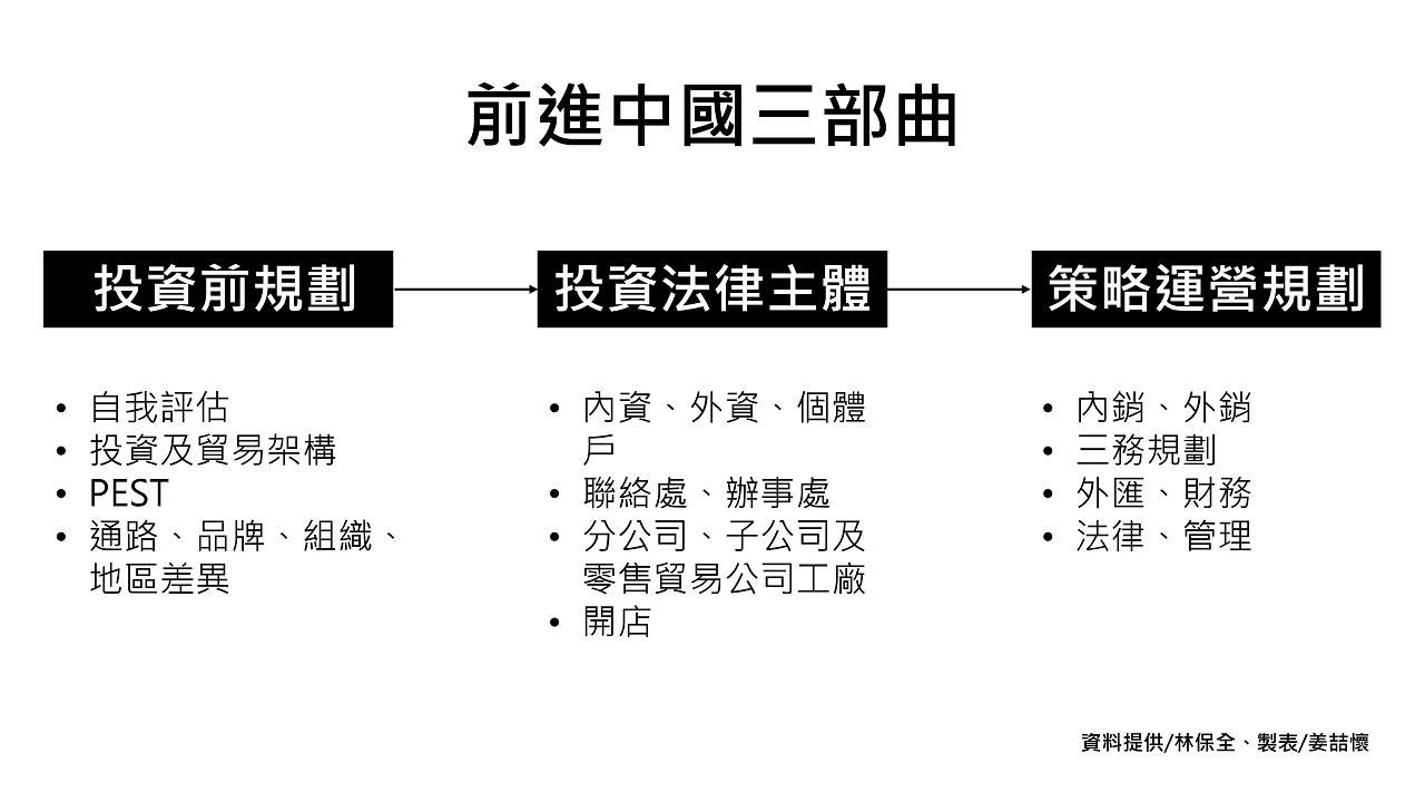 前進中國三部曲