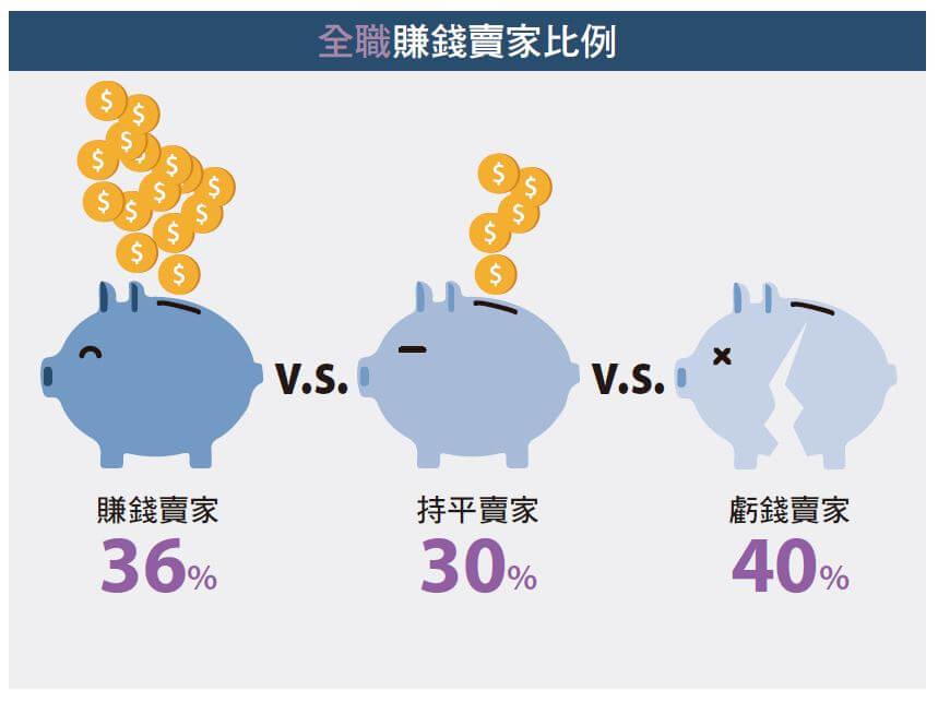 超過70%的人賺不到錢?進大陸電商市場前要先認清的事實