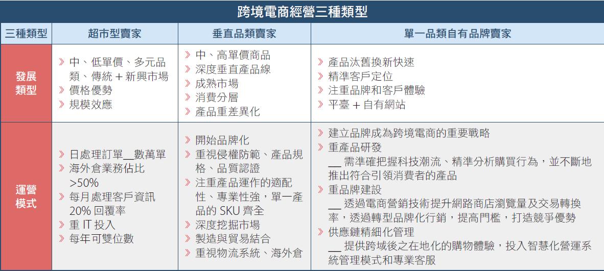 台灣如何掌握疫情後商機?把握跨境電商趨勢!