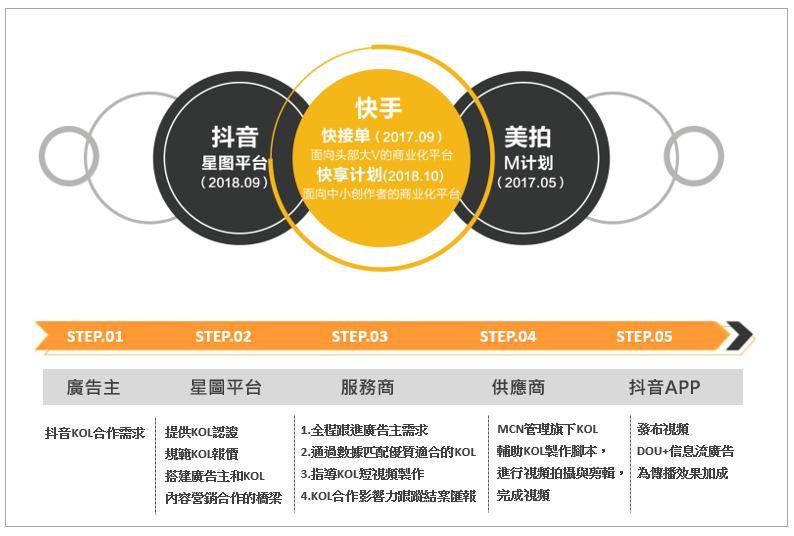 中國大陸直播與短視頻平台的商業發展趨勢
