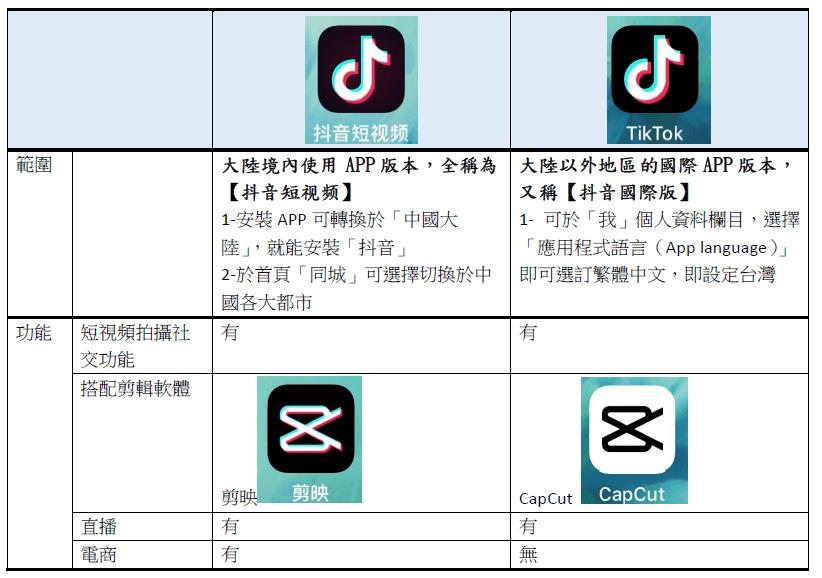 大陸境內使用APP版本,全稱為【抖音短视频】 1-安裝APP可轉換於「中國大陸」,就能安裝「抖音」 2-於首頁「同城」可選擇切換於中國各大都市 大陸以外地區的國際APP版本,又稱【抖音國際版】 1- 可於「我」個人資料欄目,選擇「應用程式語言(App language)」即可選訂繁體中文,即設定台灣